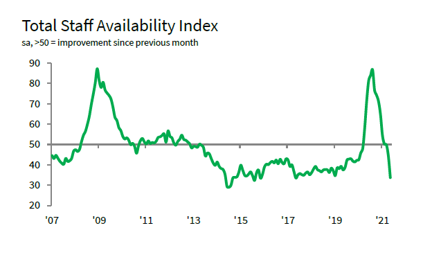 Total staff index graph
