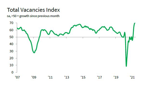 Total vacancies index graph